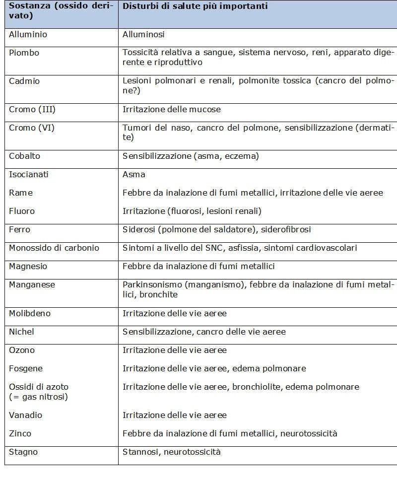 Caratteristiche di saldatura modello o piombo combustione KIT