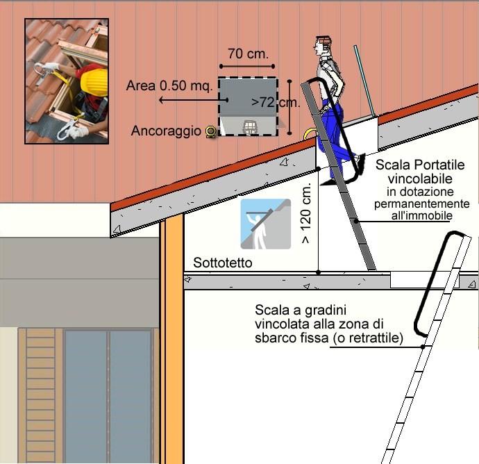 Accesso alla copertura linee vita for Tettoia inclinata del tetto