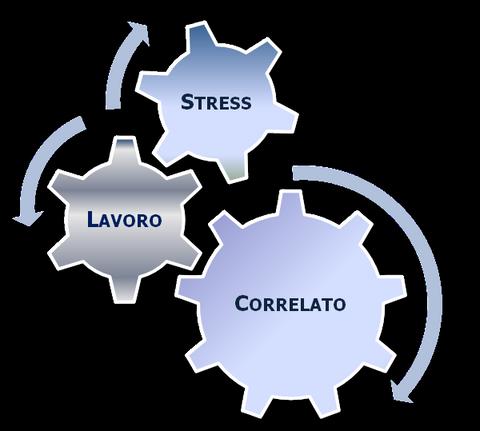 Risultati immagini per Valutazione del rischio stress lavoro correlato